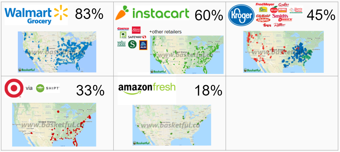 Reaching 18% of US population, Amazon Fresh faces uphill battle in